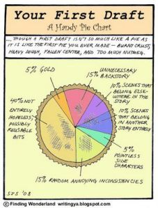 Pie chart cartoon of 1st draft